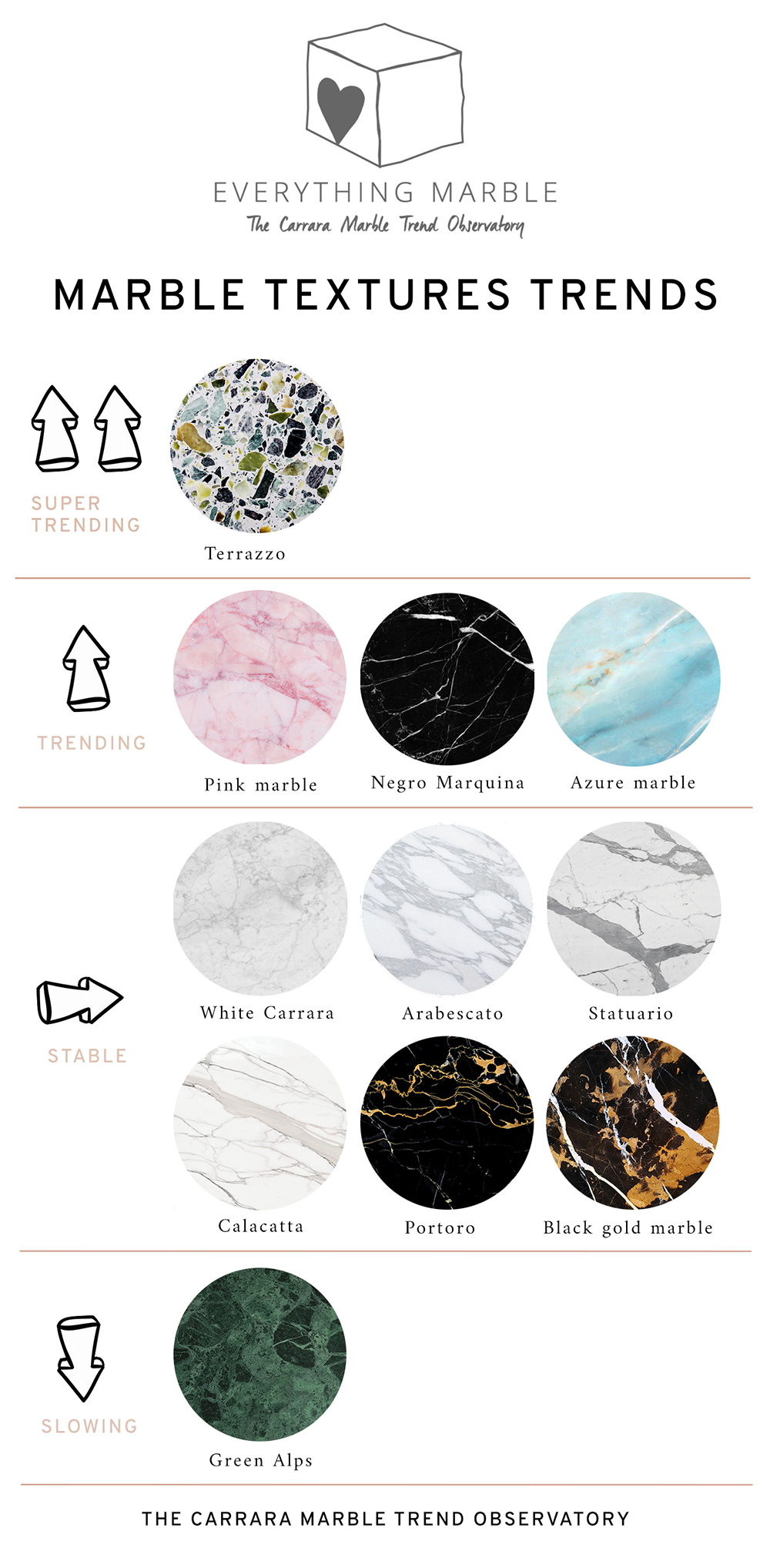 Marble textures trends for product design according to EVERYTHING MARBLE, The Carrara marble Trend Observatory